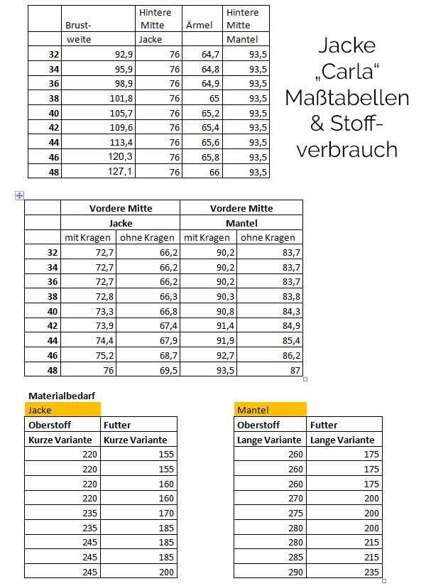 Schnittmuster Allwetter-Jacke Carla   MeineStoffkiste.de